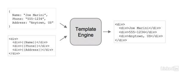 Using JSON and mustache templating engine, we build out the carousel.