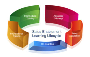 Learning Lifecycle Map for Cisco